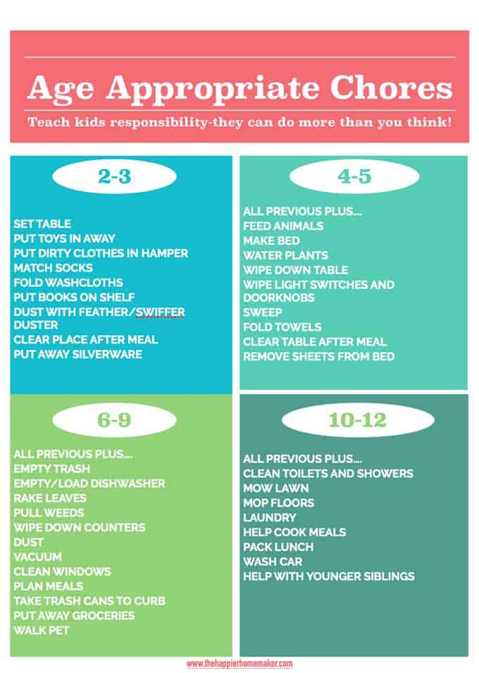 Age Appropriate Chores for Kids - Teach Responsibility and Self Care