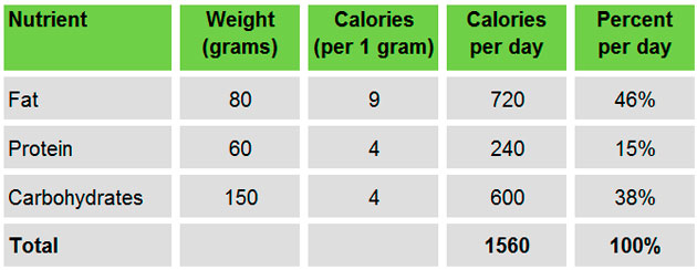 Weight Loss Rule #2 Balance or Perish The Healthy Home Economist
