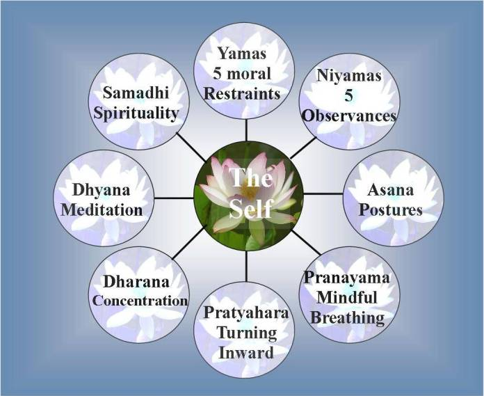 eight-limbs of yoga visual