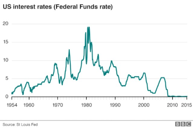 Rates in the US have been at near-zero since 2008.