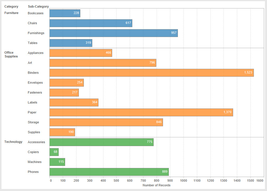 Good to Great; Formatting Bar Charts - The Information Lab - what is a bar chart