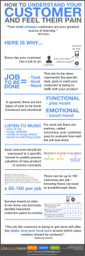 Understand your customer and feel their pain infographic