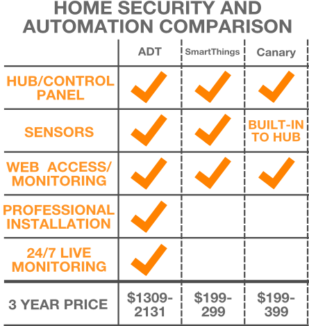 home security and automation comparison