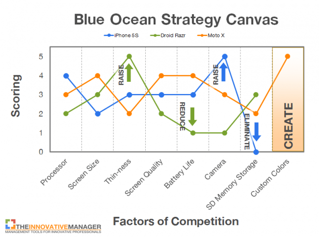 strategy canvas smartphone example