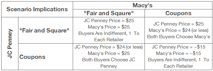 JC Penney pricing scenario matrix