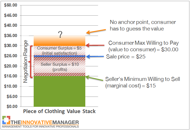 JC Penney pricing stack without anchor