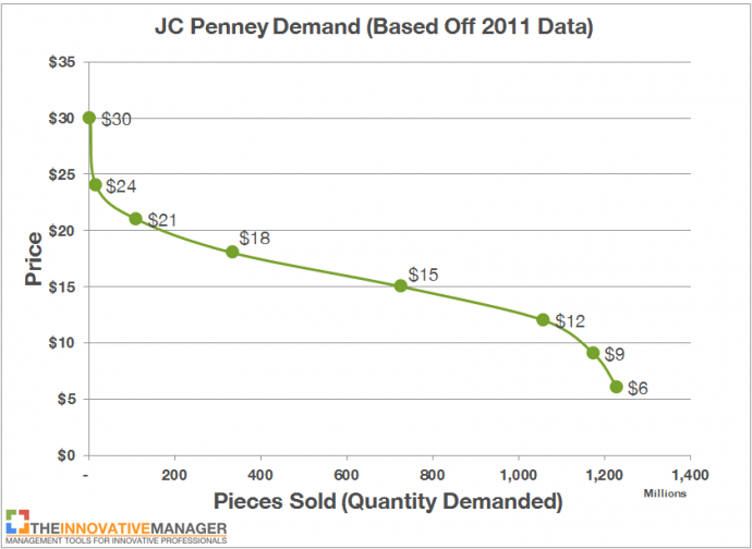 JC Penny Demand Curve1