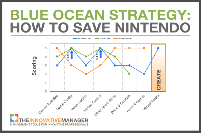 Nintendo Needs A Blue Ocean Strategy To Avoid Disruption