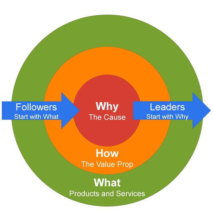 Start-with-Why-Golden-Circle-