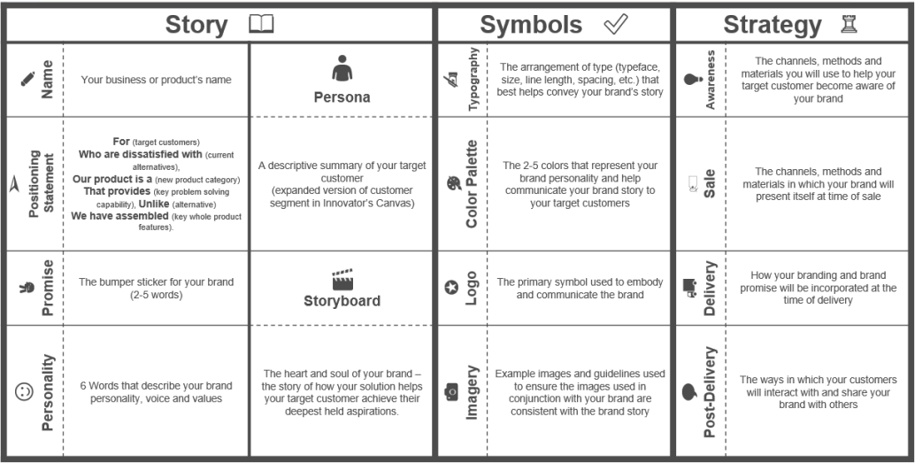 Image Result For Communication Canvas  Canvas