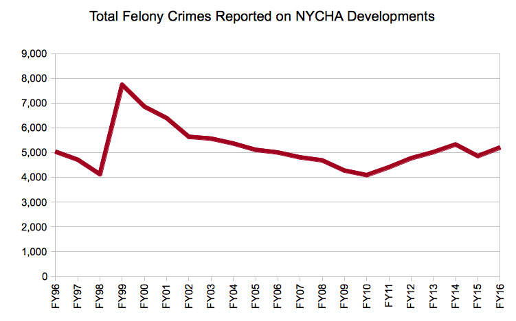 NYCHA Denies Transfers to Crime Victims - The Investigative Fund