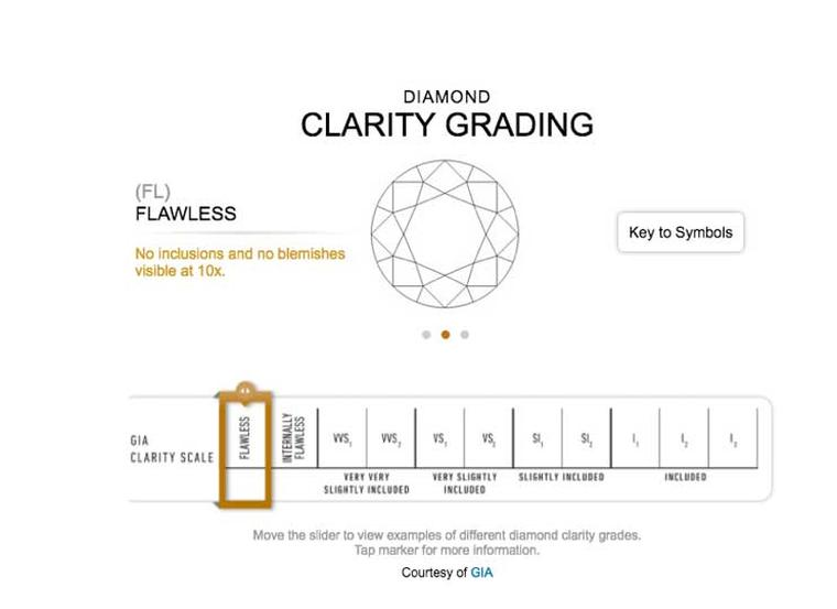 A beginner\u0027s guide to diamond clarity The Jewellery Editor