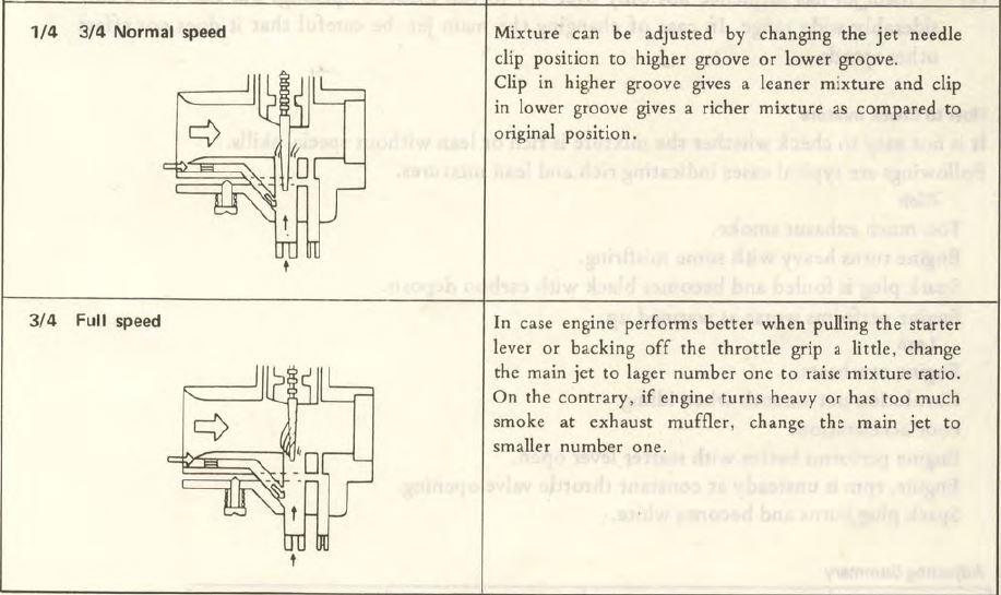 carburetor Jetting - The Junk Man\u0027s Adventures