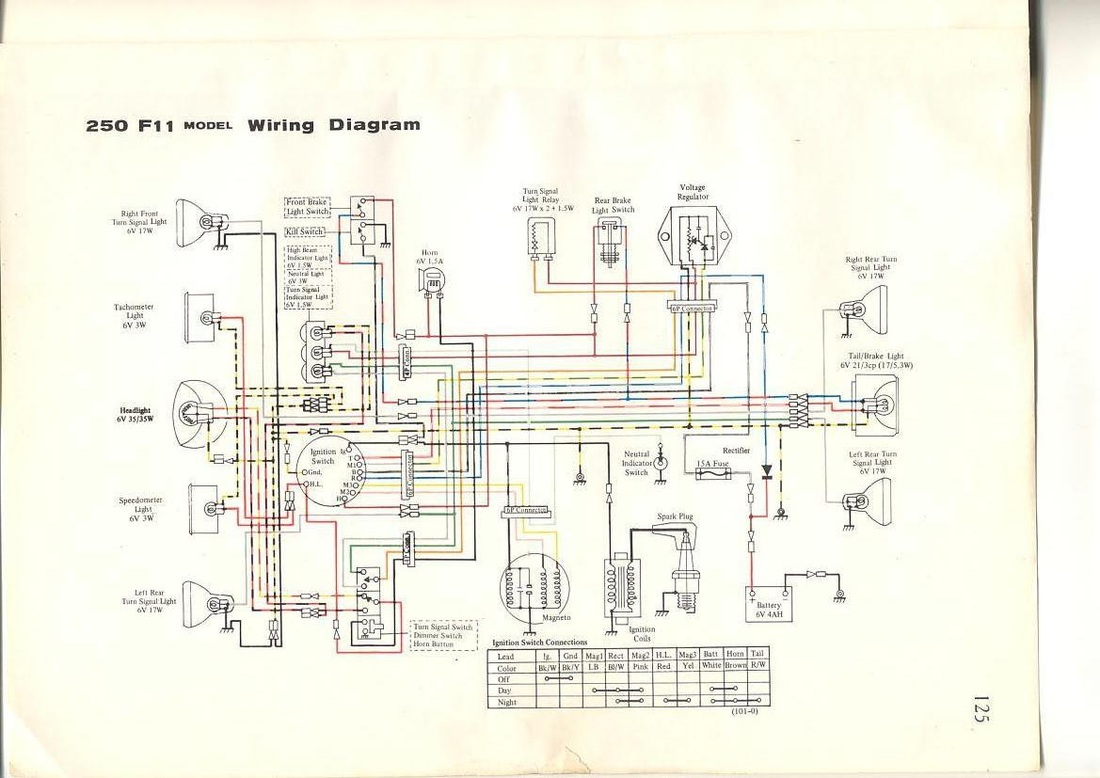 71 Kawasaki 125 Wiring Diagram Auto Electrical Bayou 220 As Well Truck Trailer Gallery