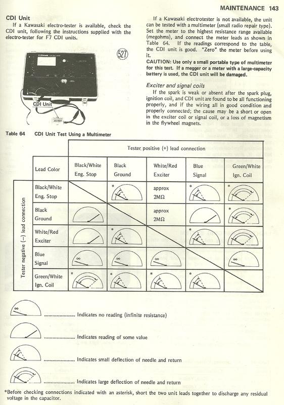 Kawasaki Cdi Wiring Diagram Wiring Diagram