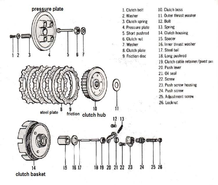 motorbike engine diagram auto electrical wiring diagram