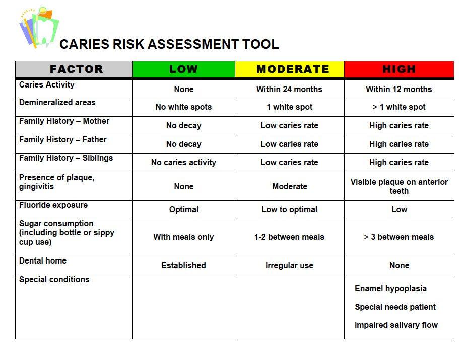 Dental Risk Assessment Questionnaire u2013 The Kids Dentist - risk assessment