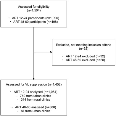 Nationwide Estimates of Viral Load Suppression and Acquired HIV Drug