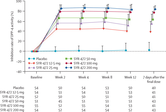 SYR-472, a novel once-weekly dipeptidyl peptidase-4 (DPP-4