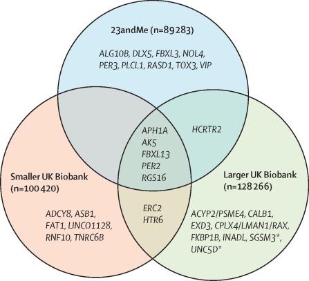 Pleiotropic genetic effects influencing sleep and neurological