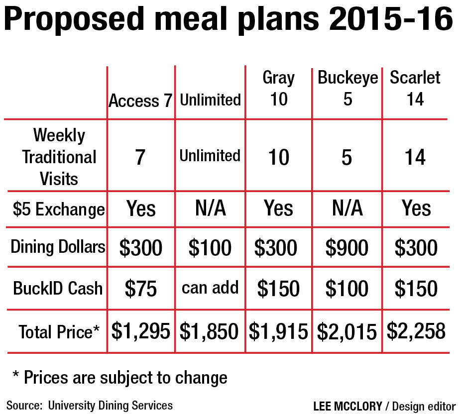 Ohio State outlines new meal plans for next year The Lantern - meal plans