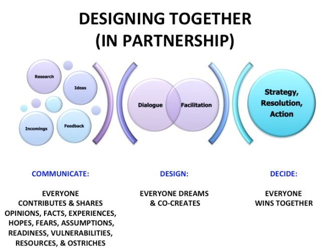 Partnership Design Graphic Revised