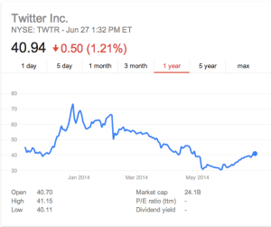 Twitter Price History
