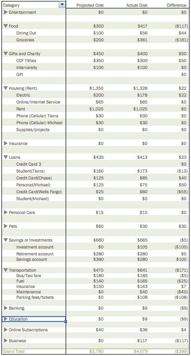 November 2014 Budget Details