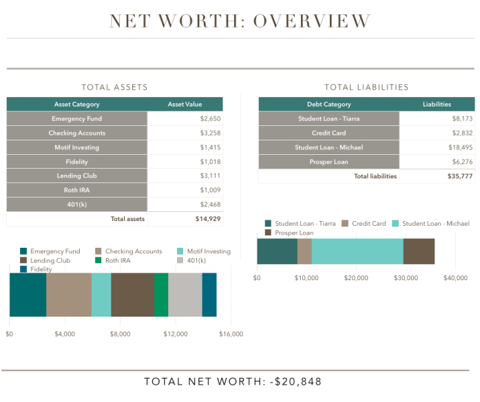 Financial Net-Worth February 2015