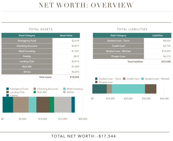 April Net Worth Update