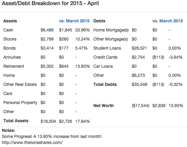 Detailed Net Worth April 2015