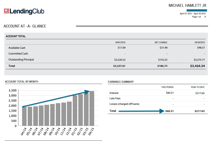 Lending Club Update 2015 April