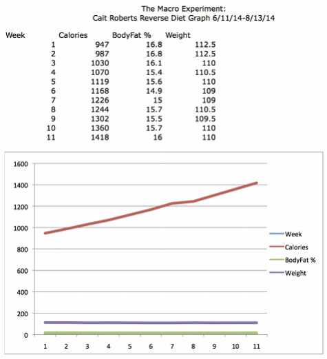 Week 11 Vacation Gainz  Reverse Diet Progress Graph - THE MACRO