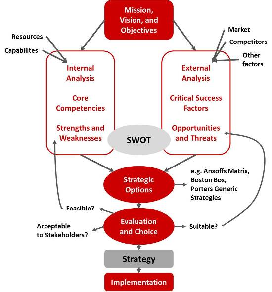 The traditional strategy process - strategy making in the past - how to make strategic planning implementation work