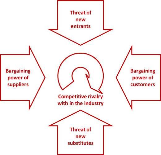 Porters Five Forces content, application, critique - porter's three generic strategies