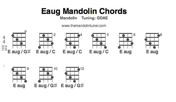 How to play E augmented mandolin chords - mandolin chord chart