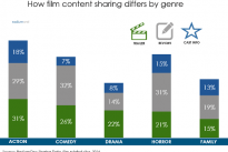 Trailers account for less than a quarter of films' viral activity / RadiumOne