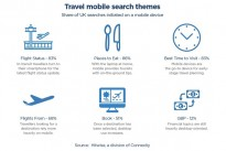 Hitwise reveals 60% of travel searches begin on mobile