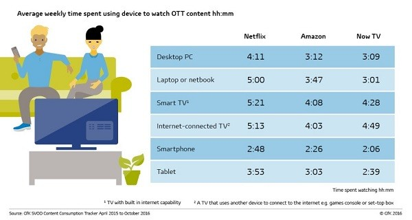 OTT (over-the-top) Services: It's an in-home – not mobile – entertainment experience