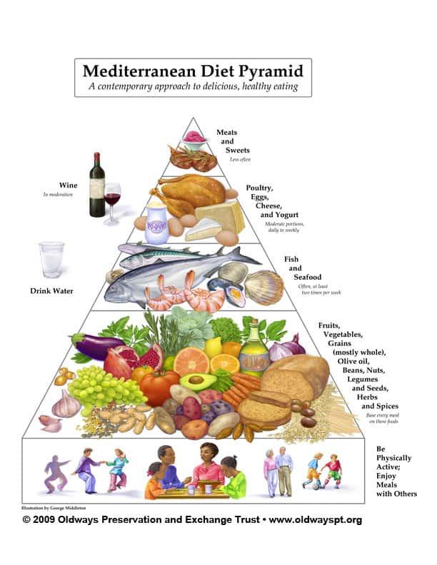 Complete Mediterranean Diet Shopping List The Mediterranean Dish