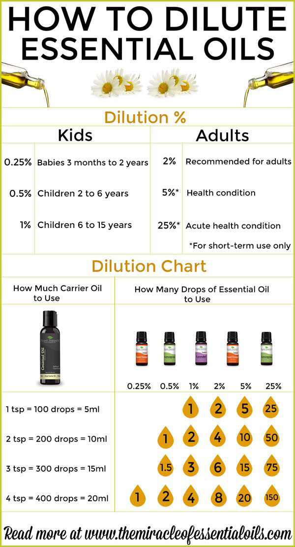 How to Dilute Essential Oils - The Miracle of Essential Oils