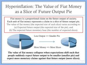 Hyperinflation Value of Money