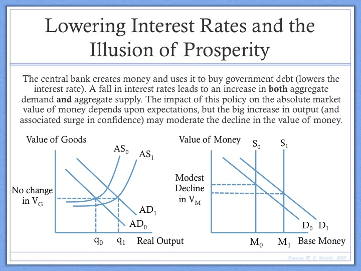 Interest Rate Manipulation And The Illusion Of Prosperity. Byod Icons Signs. Timber Signs. Boy Room Signs Of Stroke. Angel Demon Signs Of Stroke. Behavior Checklist Signs. Oddly Signs. Grindleford Signs. Foot Callus Signs