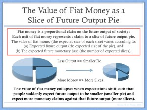 Value of Fiat Money