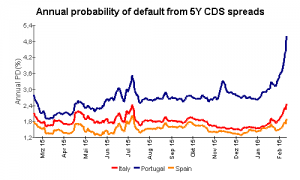 CDS Europe