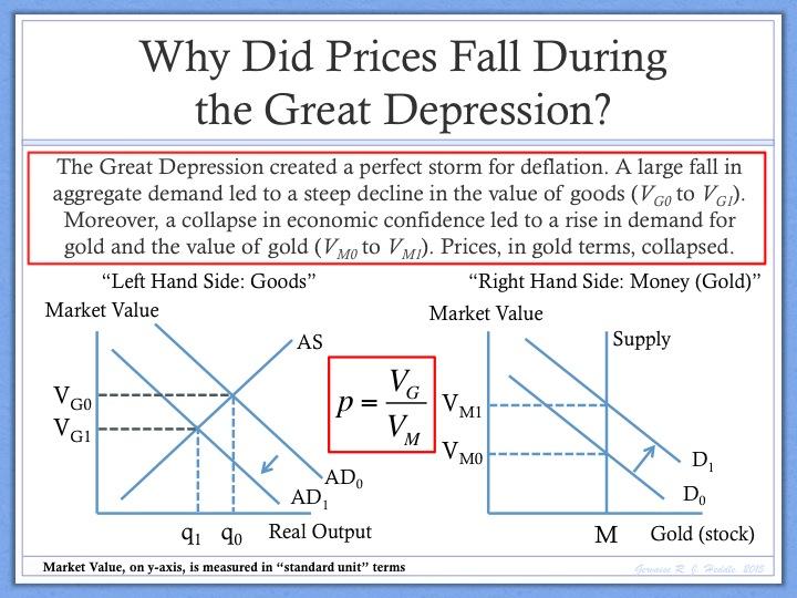 Define Deflation:
