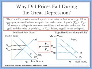 Great Depression and Deflation