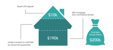The Mortgage Hut - We could help you buy a home with only 5% deposit - Mortgage Advice ...