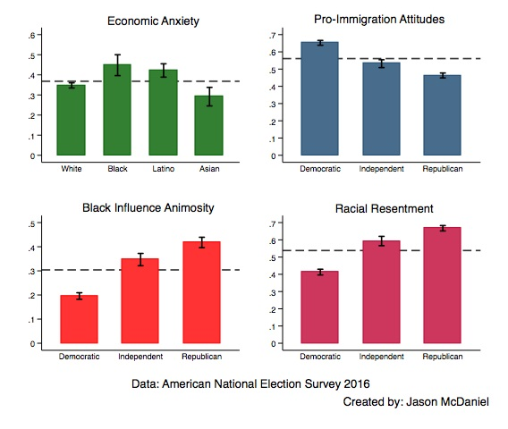 Economic Anxiety Didn\u0027t Make People Vote Trump, Racism Did The Nation