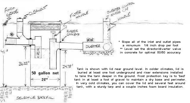 Greywater reuse system particulate sieve filter specifications The
